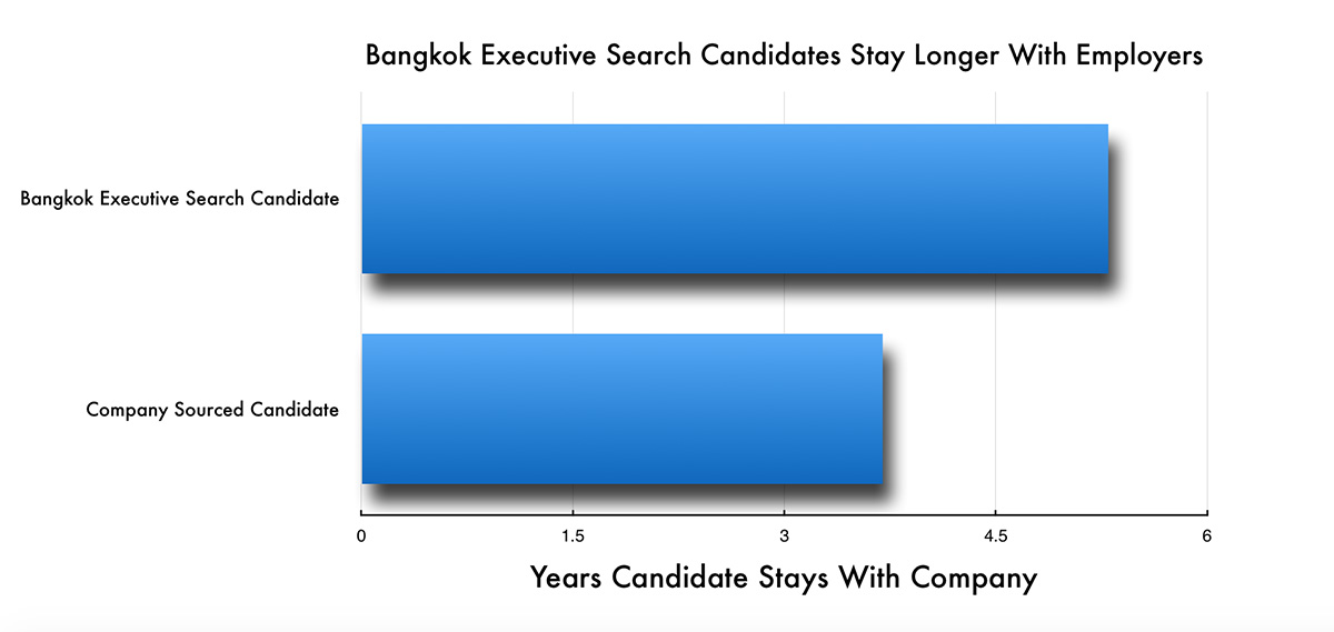 Bangkok Executive Search Tenure